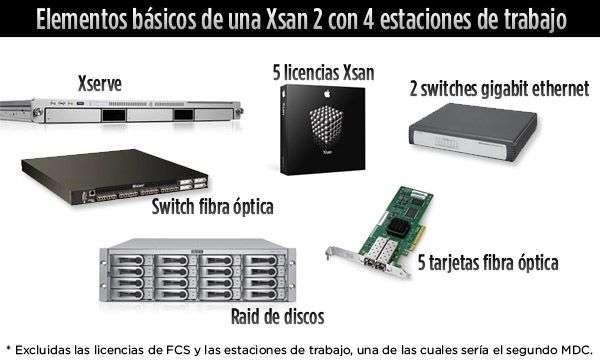 xsan2_fcs